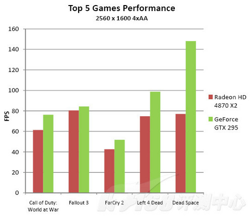Benchmark : NVidia GeForce GTX 295 vs AMD Radeon HD 4870 X2