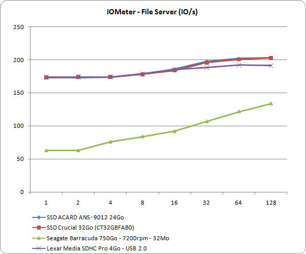 IOMeter : File Server (IO/s)